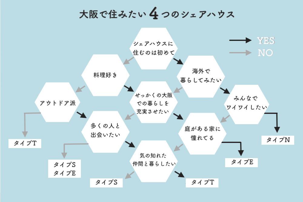 大阪で住みたい4つのシェアハウス!あなたはどのタイプ?